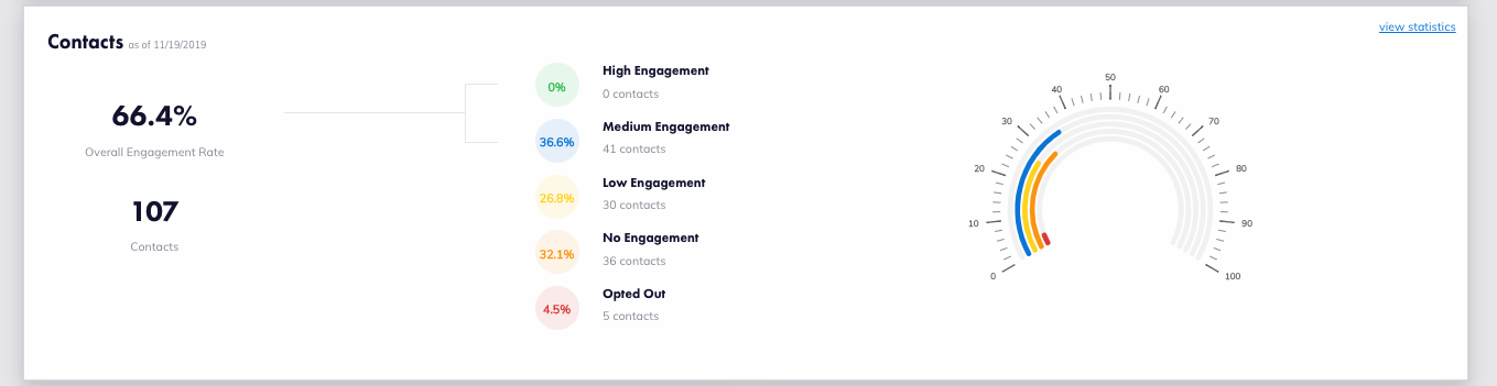 Image of contact engagement section of the dashboard