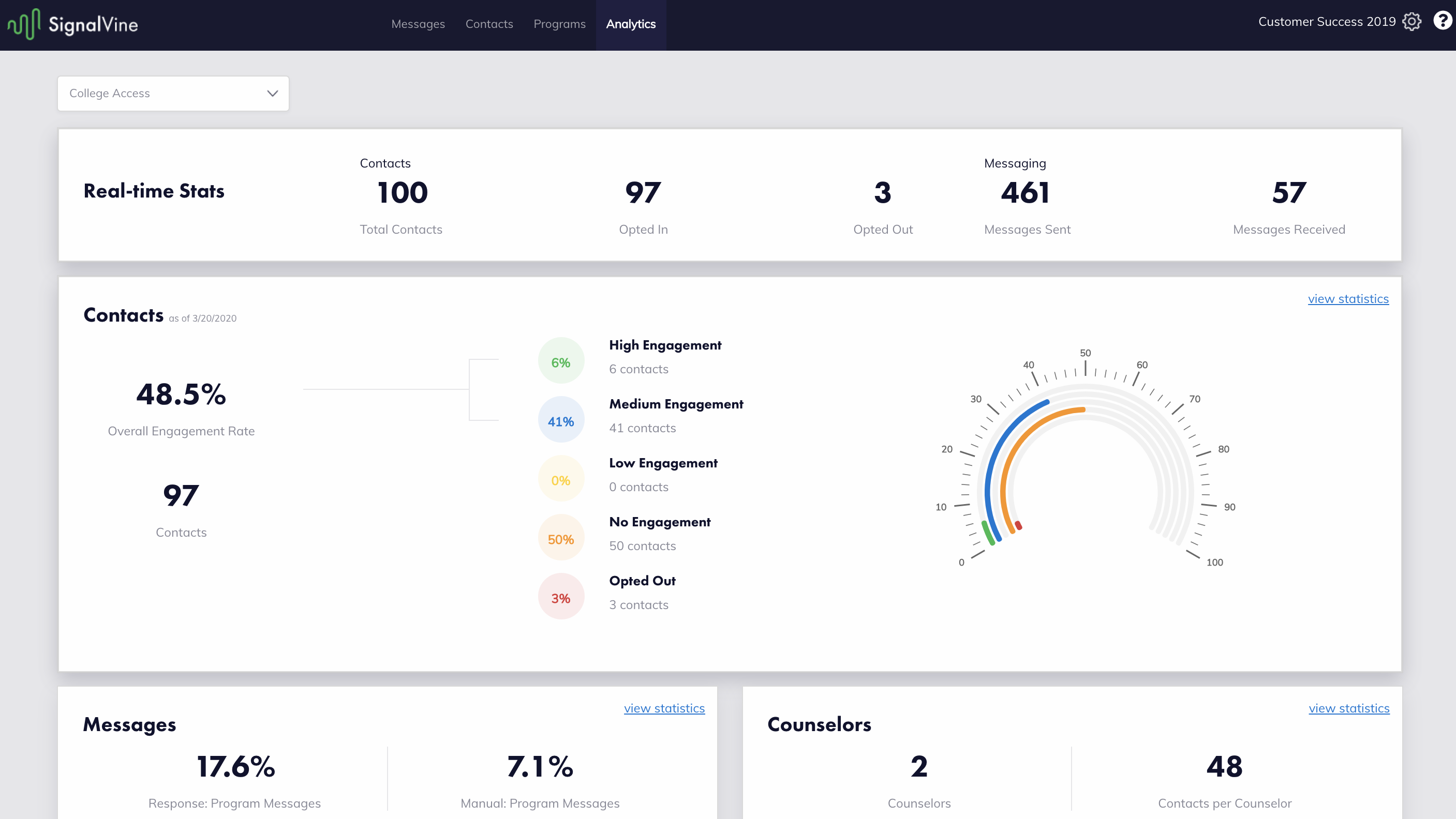 Image of the Analytics tab depicting the Real-time Stats and program engagement rate